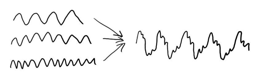 Soundwaves combine to produce one soundwave