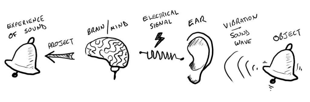Mind processing vibrations to create the experience of sound