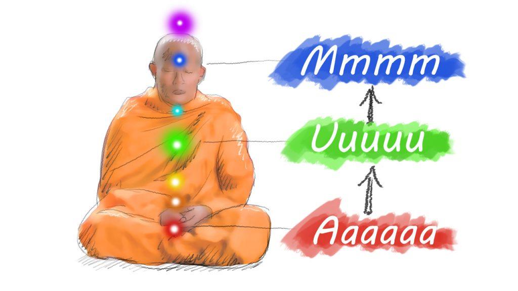 OM AUM - draws the Kundalini energy up the spine